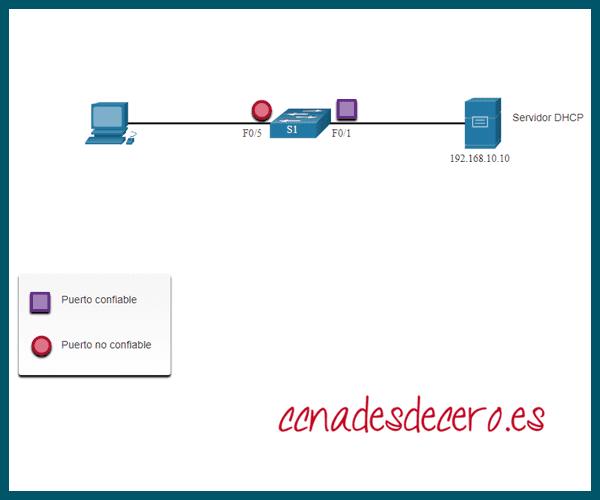 Ejemplo Configuración DHCP Snooping