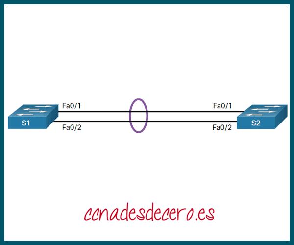 Ejemplo Configuración EtherChannel