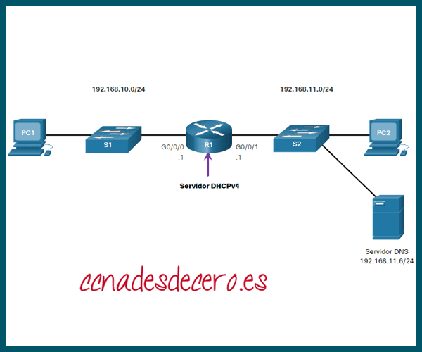 Ejemplo Configurar un Servidor DHCPv4
