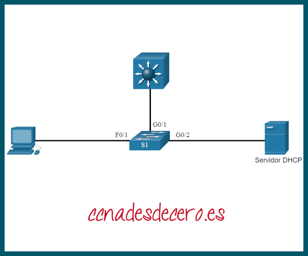 Ejemplo Mitigar Ataques DHCP