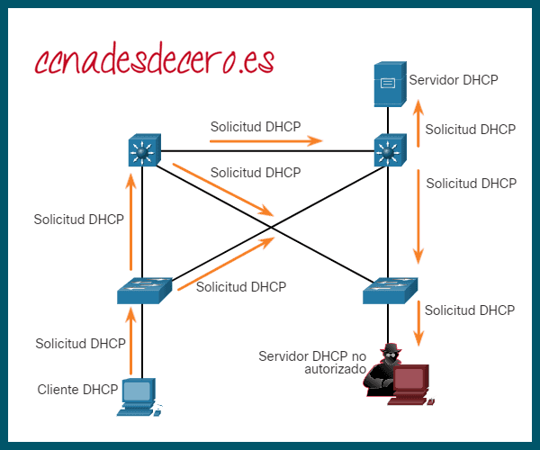 Ejemplo ataque DHCP Spoofing