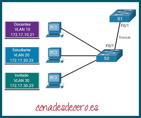 Ejemplo de Configuración Enlace Troncal