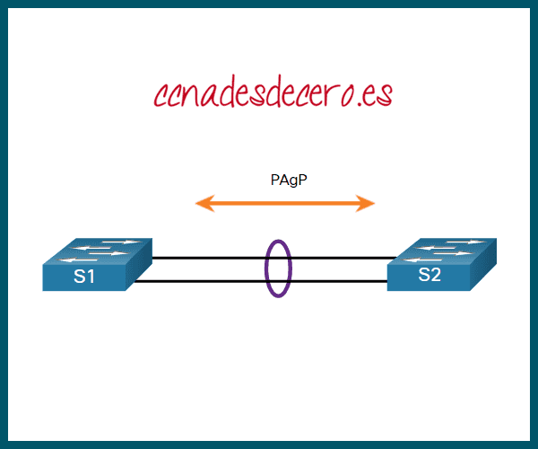 Ejemplo de Configuración Modo PAgP