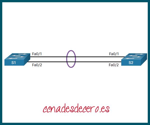 Ejemplo de Configuración de LACP