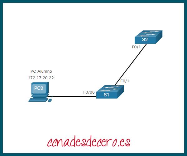 Ejemplo de Creación de VLAN