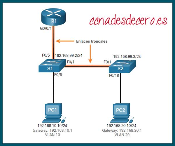 Ejemplo solución problemas Enrutamiento Entre VLAN