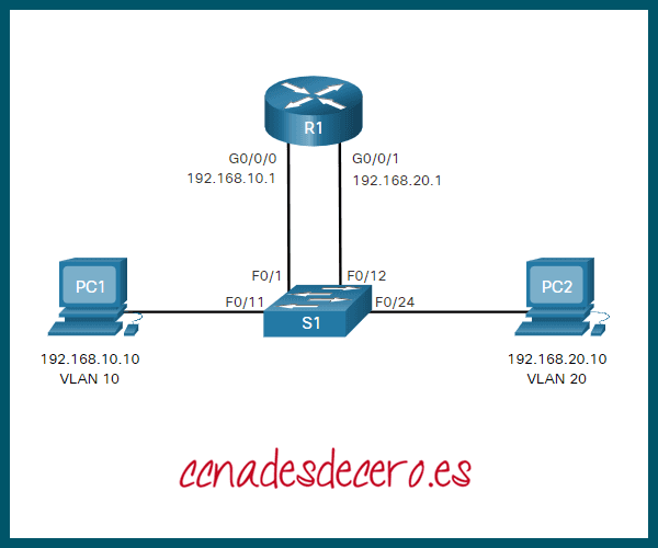 Enrutamiento Inter-VLAN Heredado