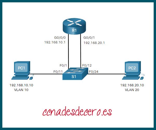 Enrutamiento Inter-VLAN Heredado