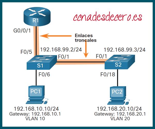 Escenario Router-on-a-Stick