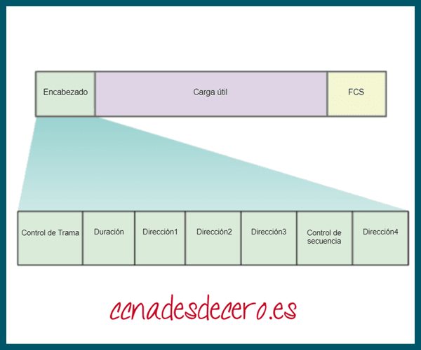 Estructura de Trama 802.11