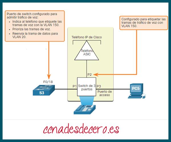 Etiquetado de VLAN de voz