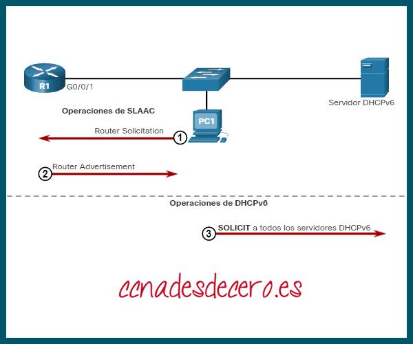 Host envía mensaje DHCPv6 SOLICIT
