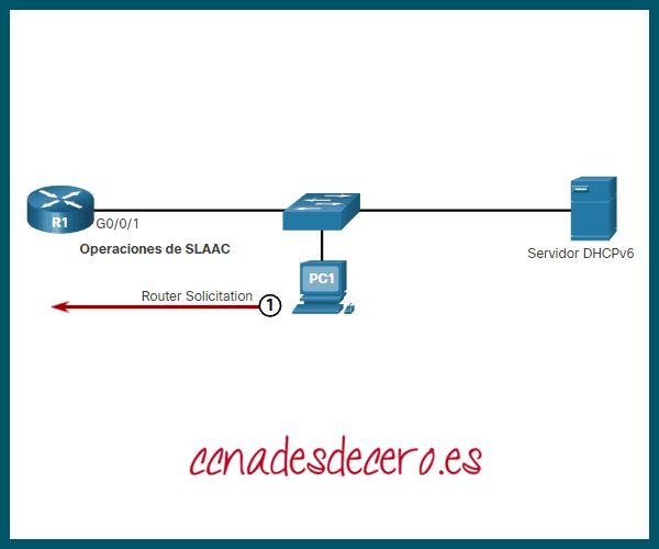 Host envía mensaje RS