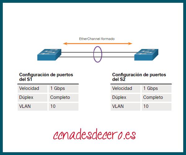 Instrucciones de Configuración EtherChannel