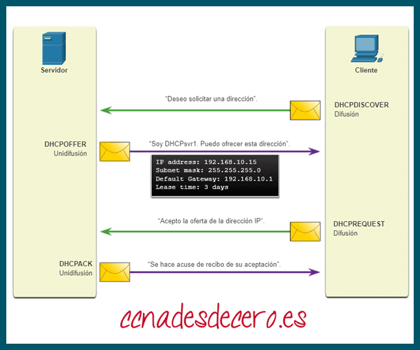 Mensajes DHCP