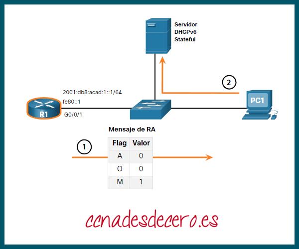 Operación DHCPv6 stateful