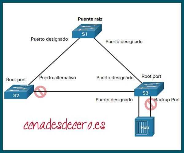 Puertos RSTP Alternativos y Backup