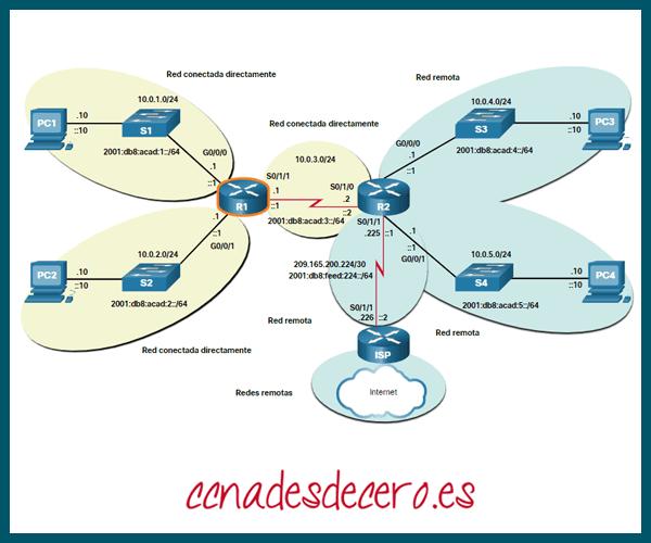Redes desde la perspectiva de R1