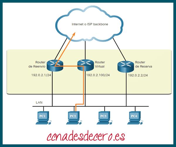 Redundancia del Router