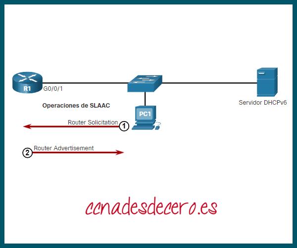 Router responde con mensaje RA