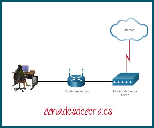 Routers inalámbricos