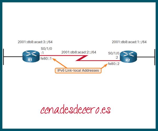 Ruta Estática Completamente Especificada IPv6