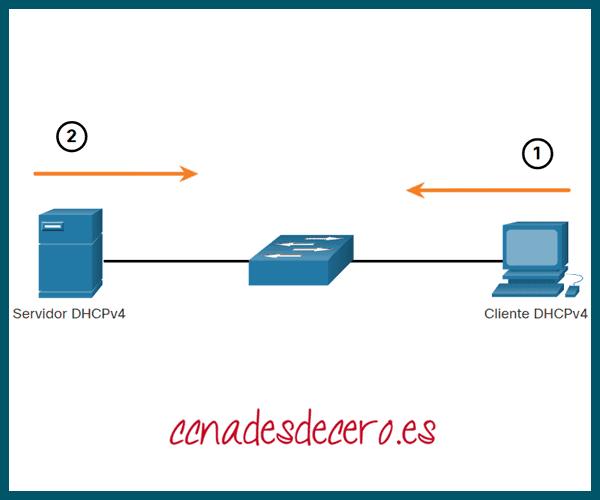 Servidor y Cliente DHCPv4