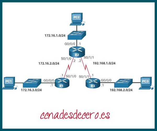 Solución de Problemas Configuración Rutas IP