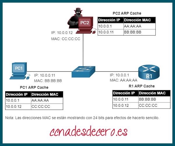 Tabla MAC convergida