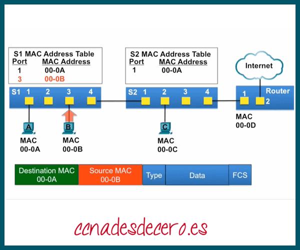 Tablas de direcciones MAC Switch