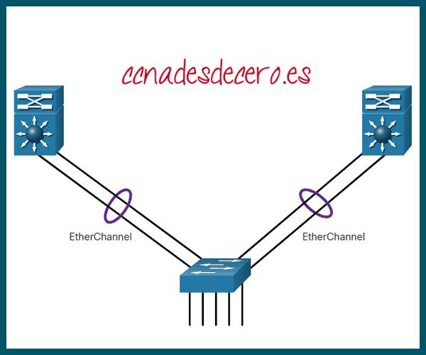 Tecnología EtherChannel