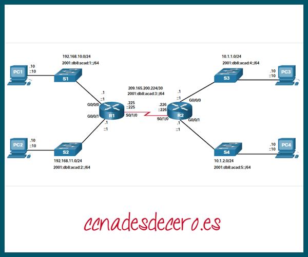 Topología Dual Stack