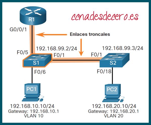 Configuración de Enlace Troncal