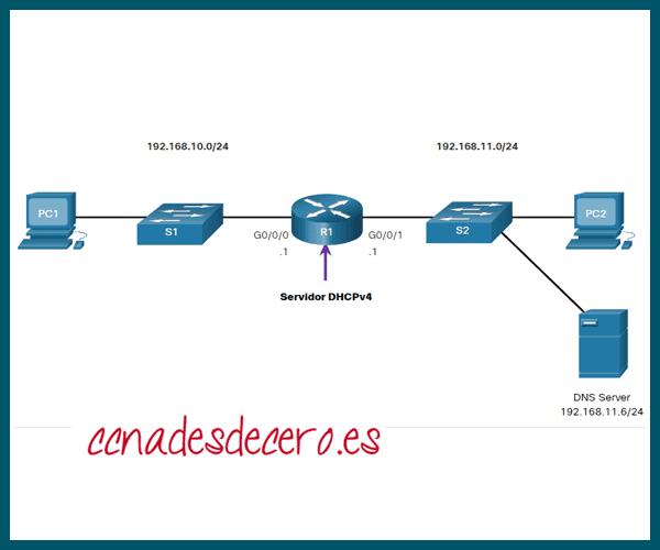 Verificador de Sintaxis Configuración DHCPv4