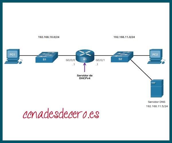 Verificar funcionamiento DHCPv4