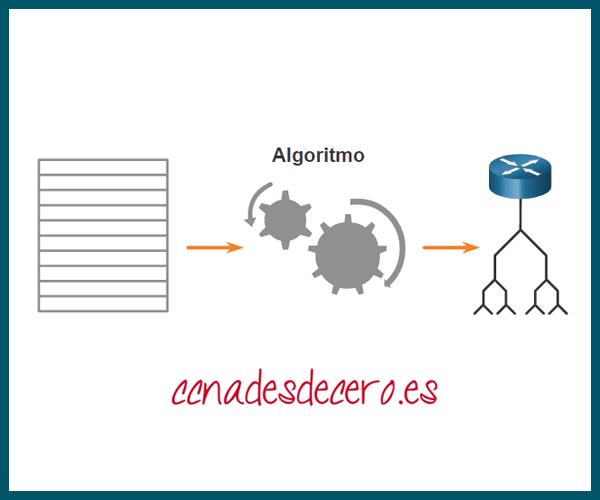 Algoritmo en OSPF