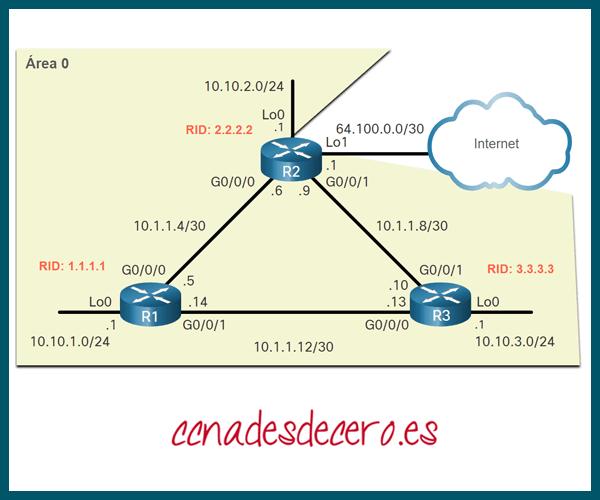Configurar Explícitamente Router ID