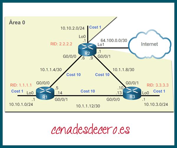 Costos Acumulados de OSPF