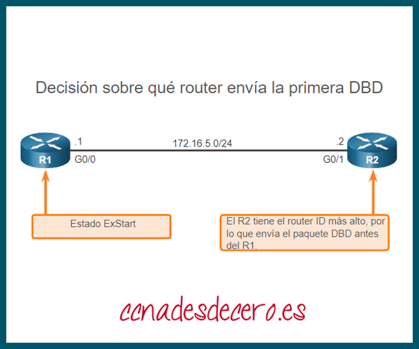 Decidir el primer router