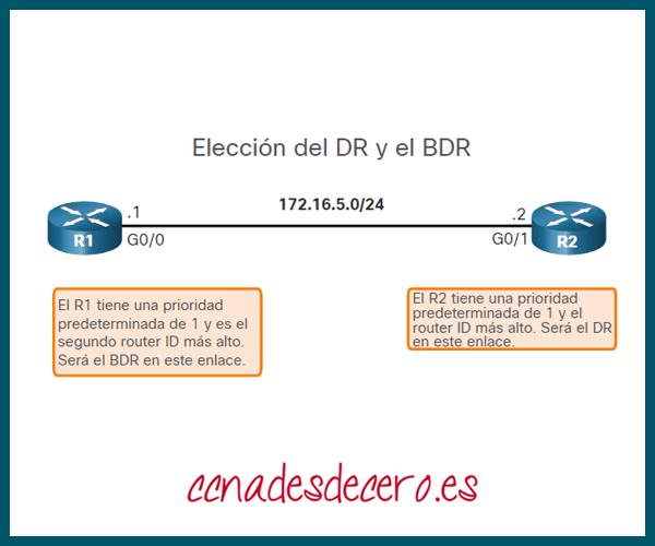 Elección de BR y DBR