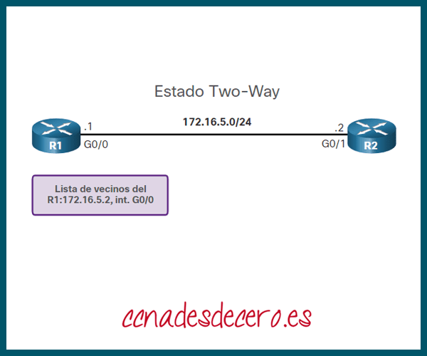 Estado Two-Way