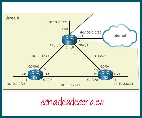 Topología OSPF de referencia