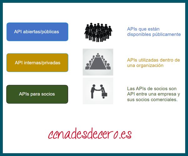 API Abiertas Internas y de Socios