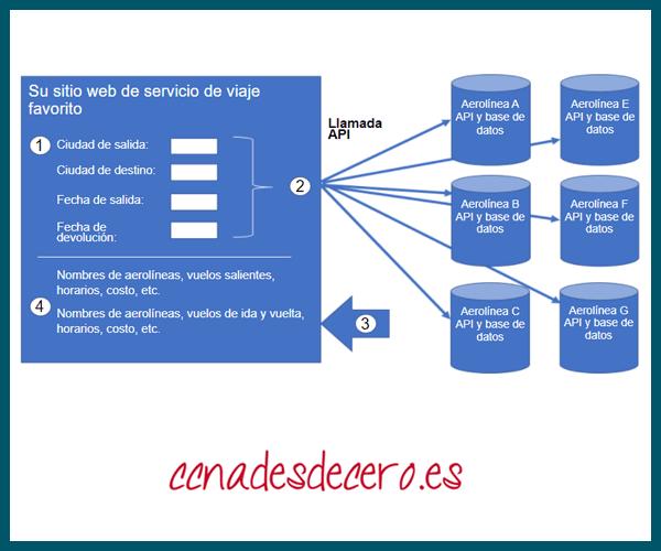 API de Aerolínea