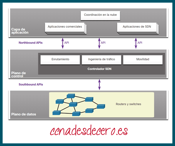 API dentro de SDN