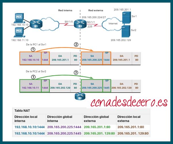 Analizar PAT PC a Servidor