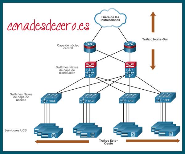 Complejidad Virtualización de Redes
