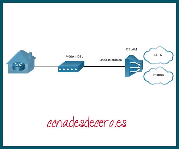 Conexiones DSL