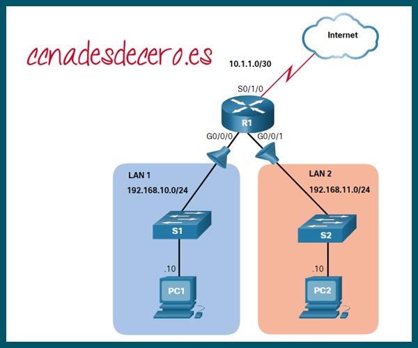 Configurar ACL Estándar para IPv4
