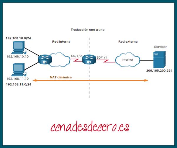 Configurar NAT Dinámica